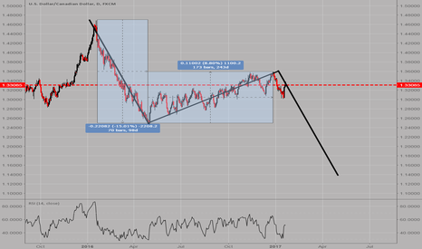 USDCAD: USDCAD: Still waiting for the massive move down