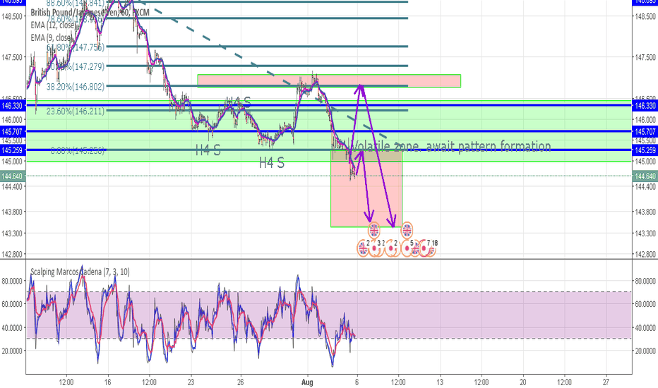 GBPJPY: Retest waiting on H1