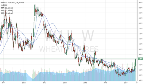 W1!: Looking to buy supported pullback