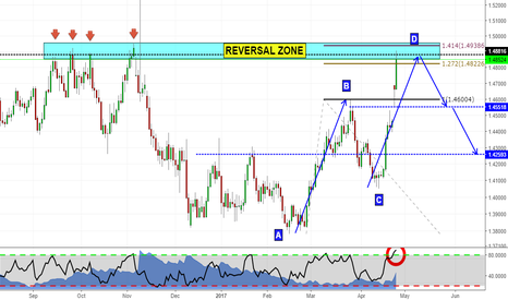 EURCAD: Reversal area on EURCAD!