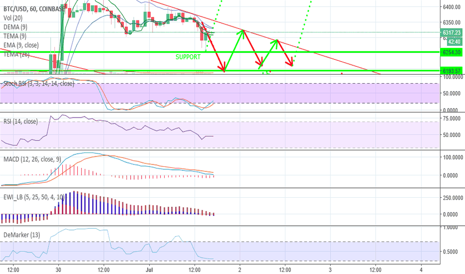 BTCUSD: BTC FALLING WEDGE REVERSAL BUT WHICH SUPPORT?