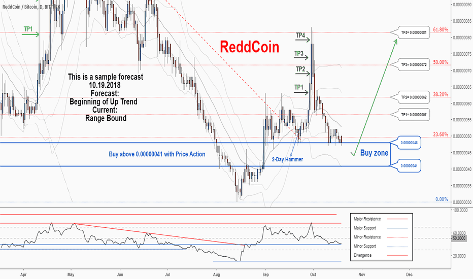 RDDBTC: There is a possibility for the beginning of an uptrend in RDDBTC
