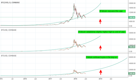 BTCUSD: Back to the basics...again.