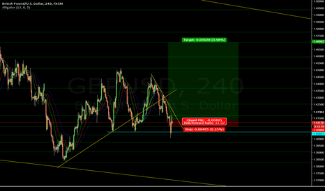 GBPUSD: Great long on GBPUSD