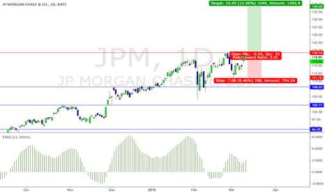 JPM: JPM - a possible long trade