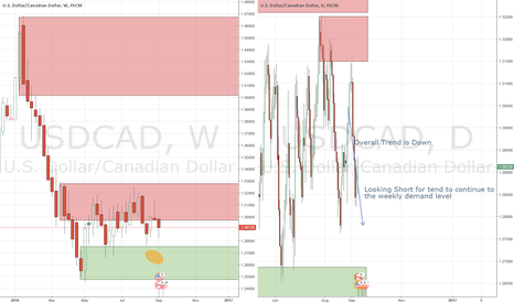 USDCAD: USDCAD Can Go Lower