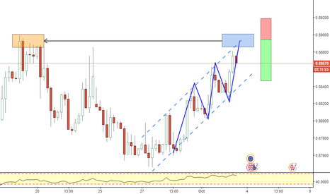 EURGBP: EURGBP_Three drives pattern at structure level