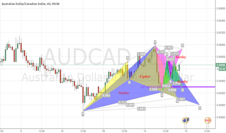 AUDCAD: Patterns