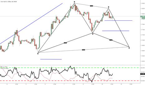 EURUSD: bat pattern eurusd potential