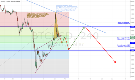 BTCUSD: Bitcoin - the bigger picture: what to expect the coming weeks
