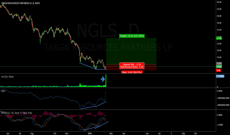 NGLS: Divergences on Double Bottom