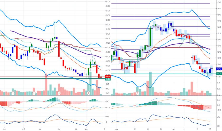 AVYA Stock Price and Chart — NYSE:AVYA — TradingView