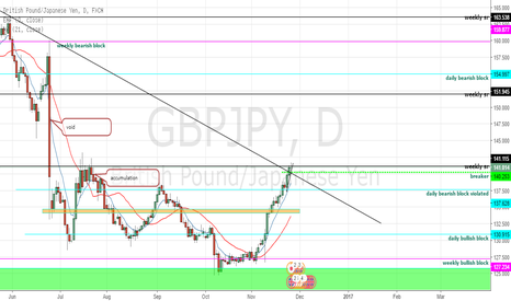 GBPJPY: gbpjpy monitoring currently