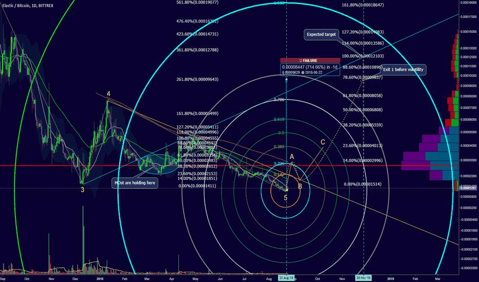 XELBTC: GET XEL now, fractal event happened on Aug 23,Nov 28 700% gain