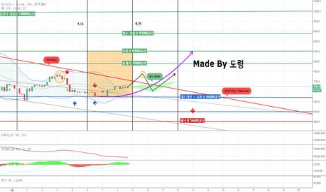 BTCUSD: <도령> BTC 4월 첫 주말 가격과 다음 분기점까지의 대응과 방향