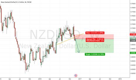NZDUSD: NZD USD Going Down!