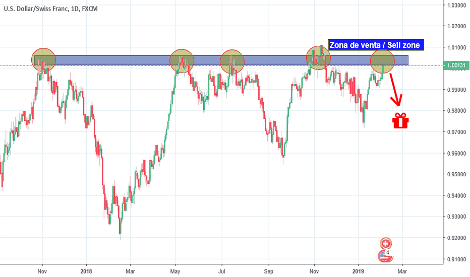 USDCHF: Strong resistance ... waiting for the rebound!