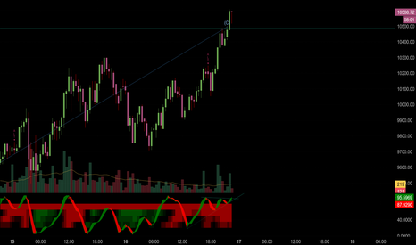 BTCUSD: BTC time for pullback