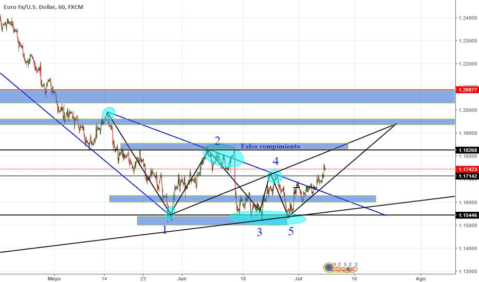 EURUSD: Onda Wolf EUR/USD