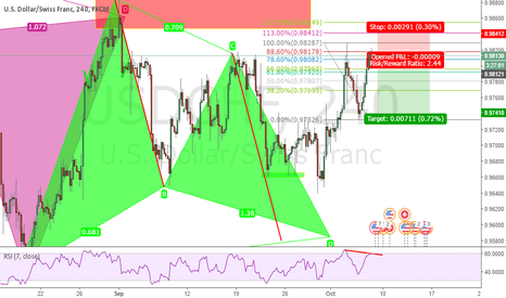 USDCHF: USDCHF Possible Short En Route to Bullish Gartley