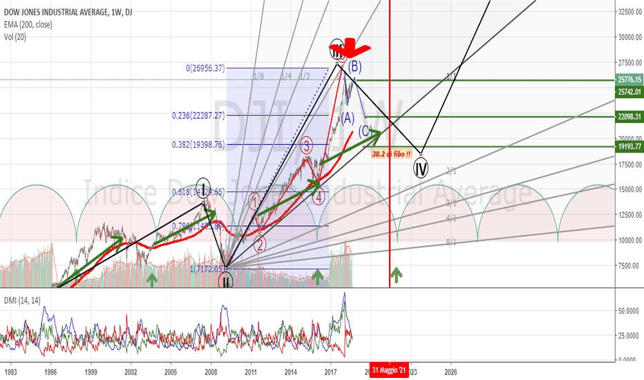 DJI: Dow Jones = aspettando il 23.6 di Fibo