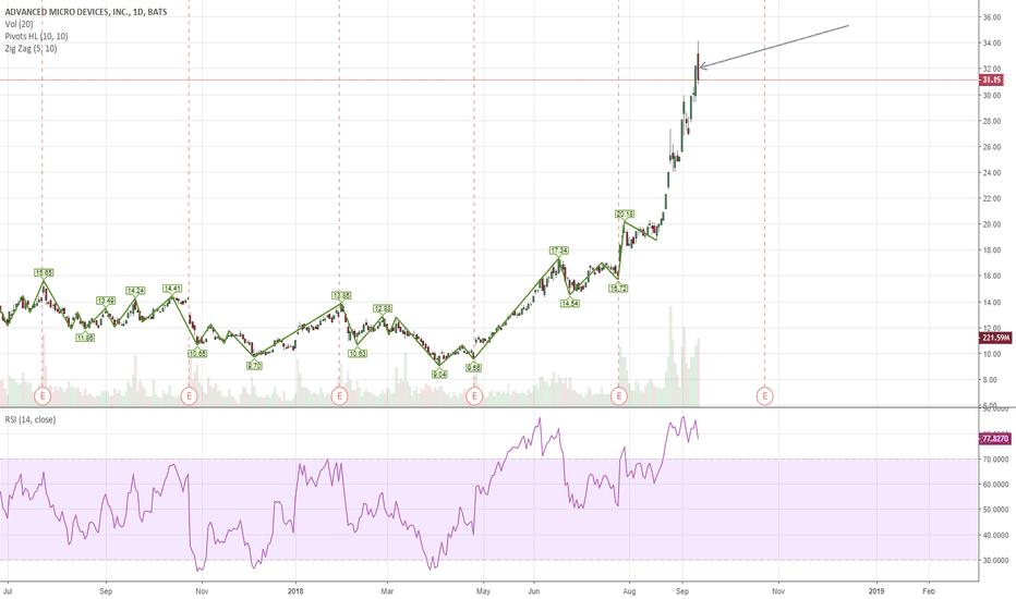 AMD: Quick Trade