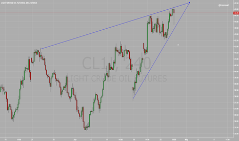 CL1!: WTI Crude Oil Futures
