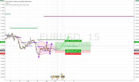 EURUSD: Triangle Formation on EU, Rebound time!