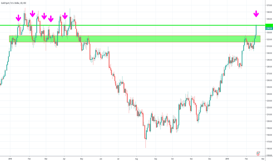XAUUSD: GOLD LONG dont be a MONG