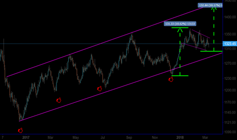 XAUUSD: Gold Bull Move, with Short Scenario