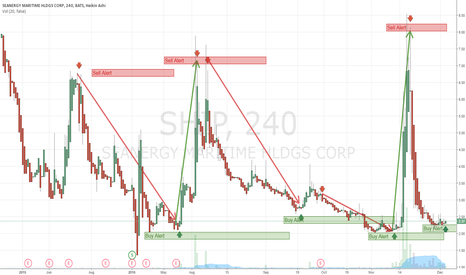 SHIP: $SHIP Trade Playbacks