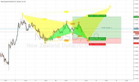 NZDUSD: NZD/USD bullish bat Pattern