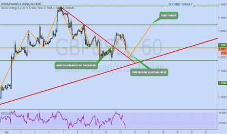 GBPUSD: GBPUSD LONG 110PIPS OPPORTUNITY