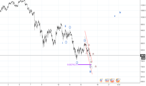 BTCUSD: Still short for 15 m short term