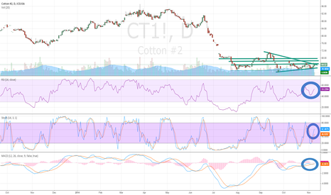CT1!: Cotton (CT) Bottoming on Daily/Weekly Chart