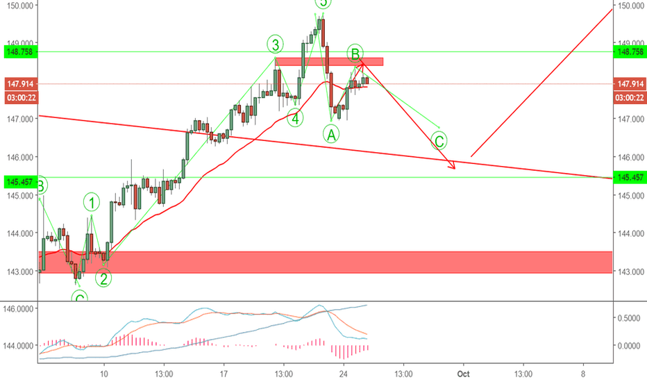 GBPJPY: GBPJPY TIME TO SHORT AGAIN