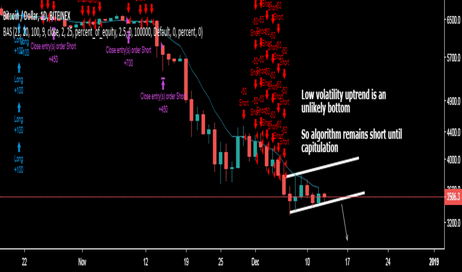 BTCUSD: Bitcoin trading algorithm still shorting hard. Explained why.