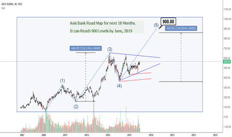 AXISBANK: Axis Bank Road Map for next 18 Months.