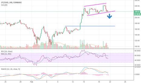 LTCUSD: Short LTC On Breach of trendline