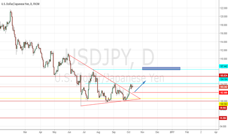 USDJPY: USDJPY, Break trendline good to buy
