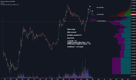 ETHBTC: H&S reversal with 0.5 price target