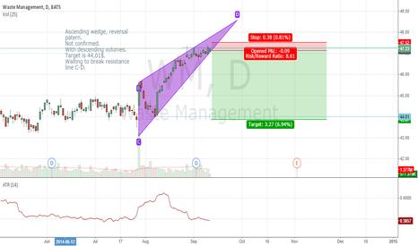 WM: WM Ascending wedge, trend reversal.