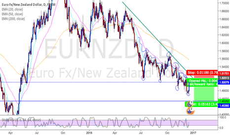 EURNZD: EURNZD potential short opportunity