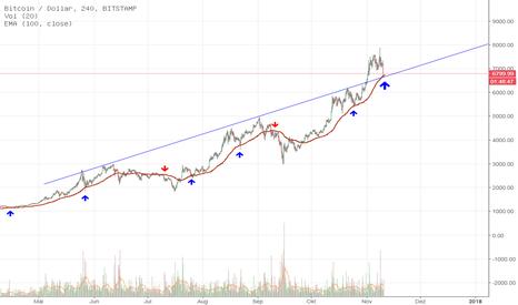 BTCUSD: Bitcoin aktuell an wichtiger Unterstützung