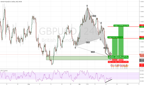 GBPUSD: GBPUSD Butterfly + RSI Divergence + ABCD