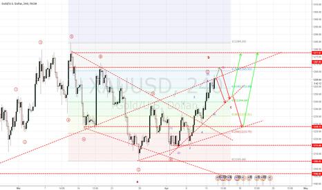 XAUUSD: Update Gold Analysis