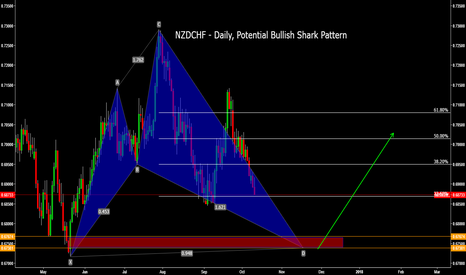NZDCHF: NZDCHF - Daily, Potential Bullish Shark Pattern