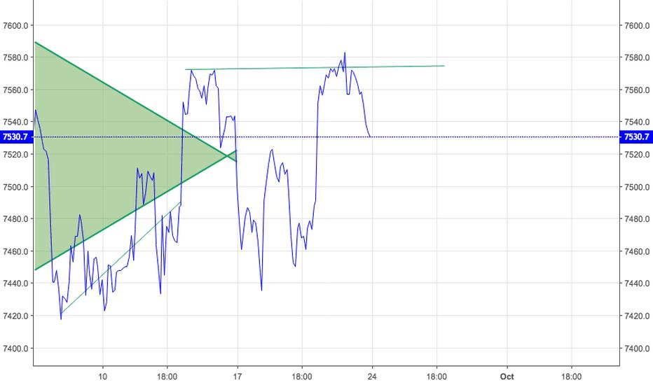 NDX: Weekly Preview 9/24/18   Nasdaq 100  FANG Stock Divergence