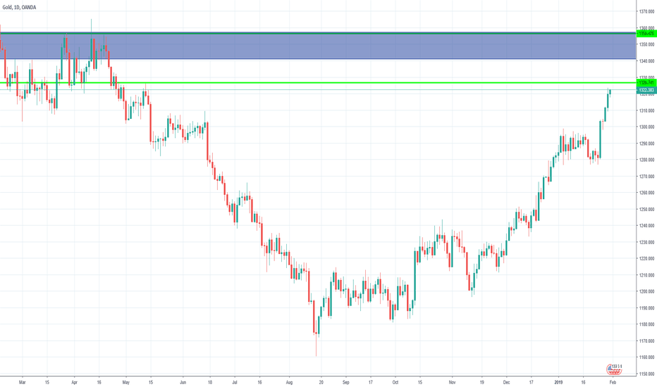 XAUUSD: UP UP AND AWAY