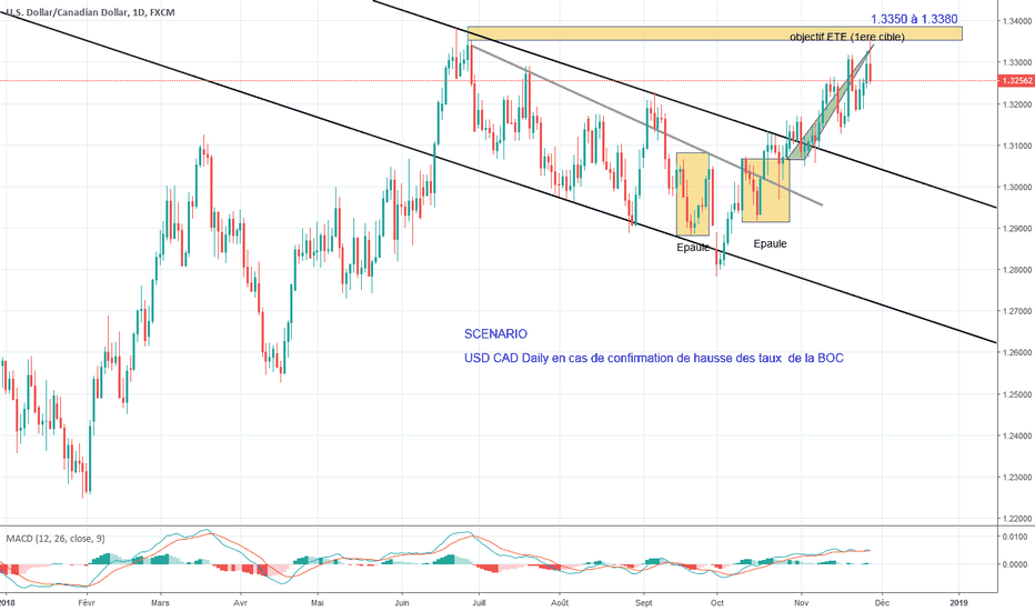 USDCAD: Objectif atteint sur plan usd cad daily du 24 oct 2018